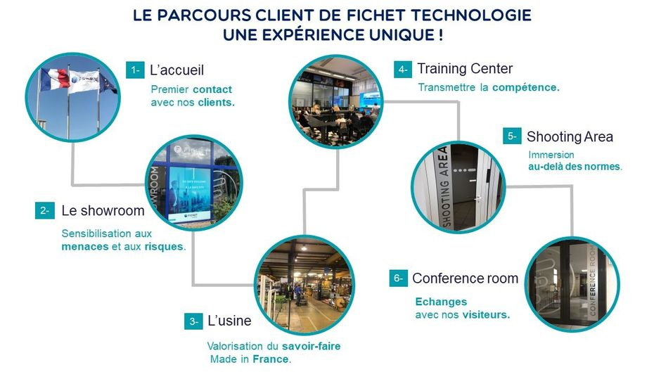 Fichet Security Solutions België - Customer experience FICHET
